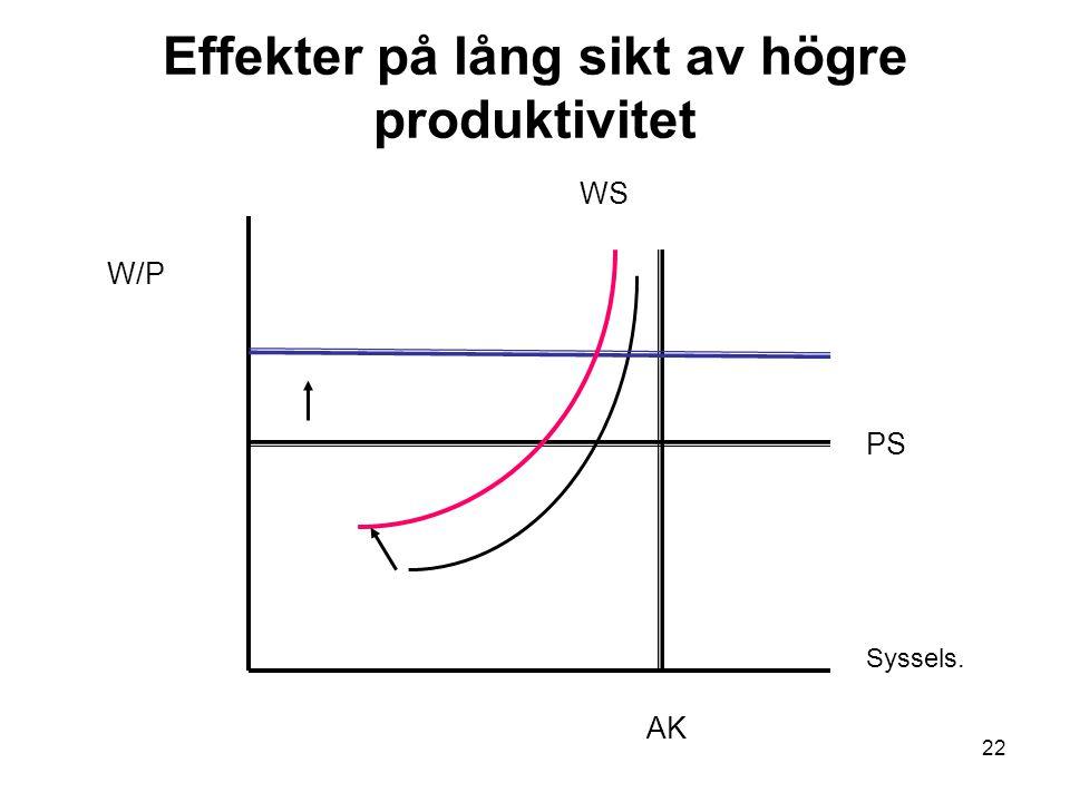 22 Effekter på lång sikt av högre produktivitet W/P Syssels. AK PS WS