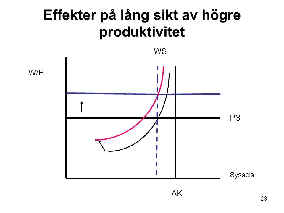 23 Effekter på lång sikt av högre produktivitet W/P Syssels. AK PS WS