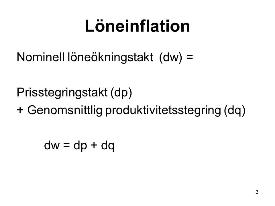 3 Löneinflation Nominell löneökningstakt (dw) = Prisstegringstakt (dp) + Genomsnittlig produktivitetsstegring (dq) dw = dp + dq