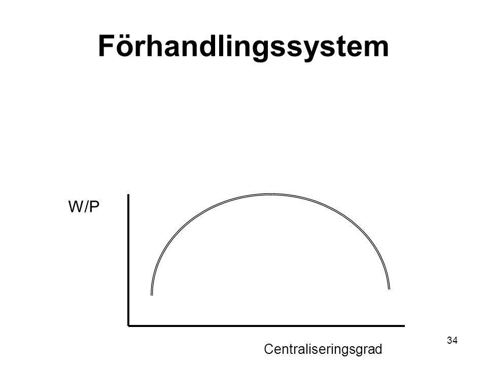 34 Förhandlingssystem Centraliseringsgrad W/P