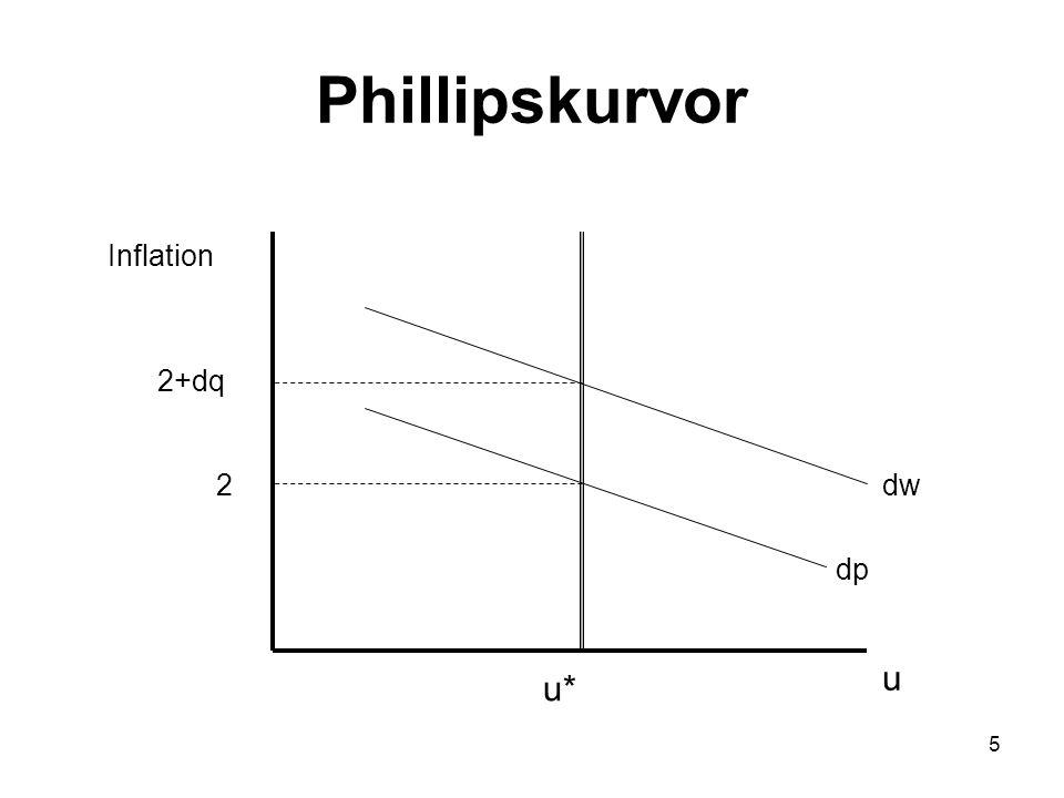 5 Phillipskurvor dw dp 2 u u* 2+dq Inflation