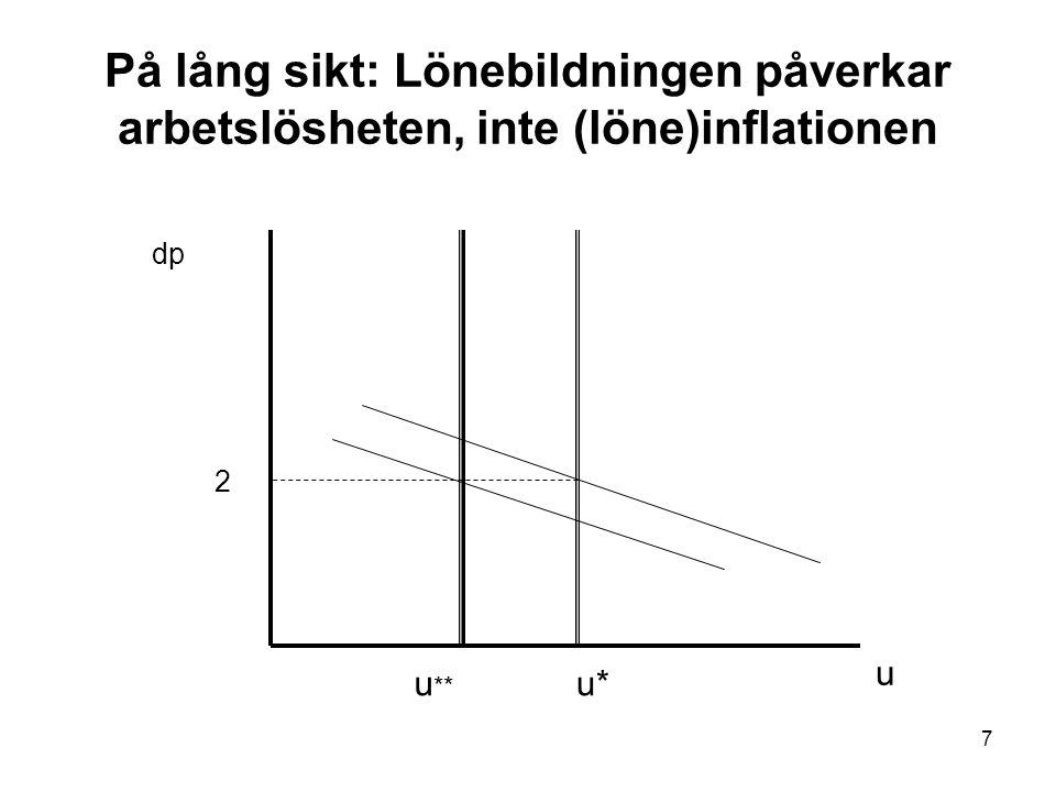 7 På lång sikt: Lönebildningen påverkar arbetslösheten, inte (löne)inflationen 2 u u*u ** dp