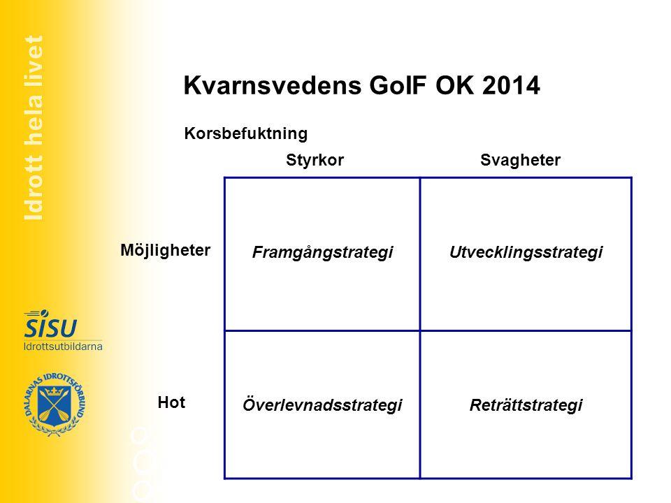 Kvarnsvedens GoIF OK 2014 Korsbefuktning FramgångstrategiUtvecklingsstrategi ÖverlevnadsstrategiReträttstrategi Styrkor Möjligheter Svagheter Hot