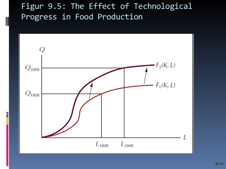 Figur 9.5: The Effect of Technological Progress in Food Production 9-12