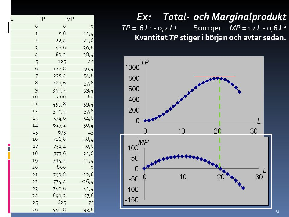 13 Ex: Total- och Marginalprodukt TP = 6 L 2 - 0,2 L 3 Som ger MP = 12 L - 0,6 L 2 Kvantitet TP stiger i början och avtar sedan. LTPMP 000 15,811,4 22