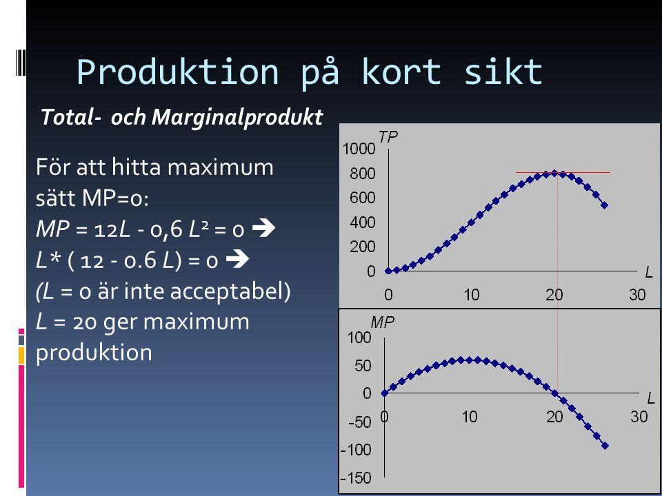 14 Produktion på kort sikt Total- och Marginalprodukt För att hitta maximum sätt MP=0: MP = 12L - 0,6 L 2 = 0  L* ( 12 - 0.6 L) = 0  (L = 0 är inte acceptabel) L = 20 ger maximum produktion