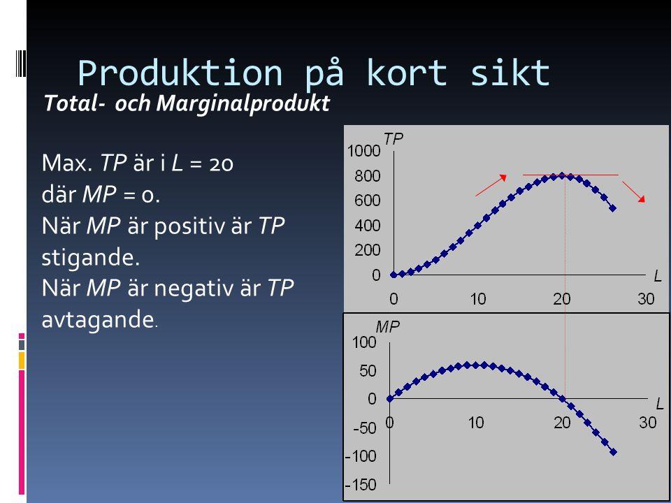 15 Produktion på kort sikt Total- och Marginalprodukt Max. TP är i L = 20 där MP = 0. När MP är positiv är TP stigande. När MP är negativ är TP avtaga