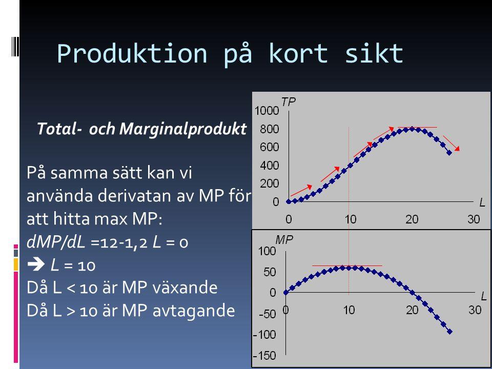 16 Produktion på kort sikt Total- och Marginalprodukt På samma sätt kan vi använda derivatan av MP för att hitta max MP: dMP/dL =12-1,2 L = 0  L = 10 Då L < 10 är MP växande Då L > 10 är MP avtagande