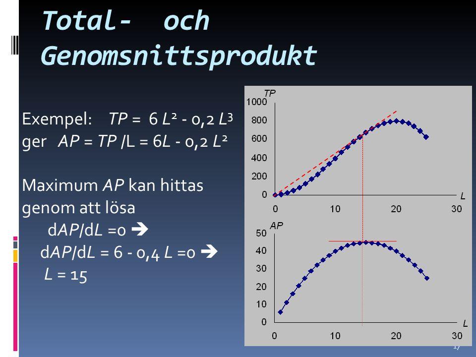 17 Total- och Genomsnittsprodukt Exempel: TP = 6 L 2 - 0,2 L 3 ger AP = TP /L = 6L - 0,2 L 2 Maximum AP kan hittas genom att lösa dAP/dL =0  dAP/dL = 6 - 0,4 L =0  L = 15