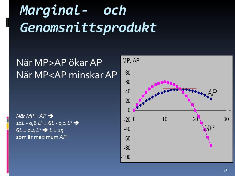 18 När MP>AP ökar AP När MP<AP minskar AP När MP = AP  12L - 0,6 L 2 = 6L - 0,2 L 2  6L = 0,4 L 2  L = 15 som är maximum AP Marginal- och Genomsnittsprodukt