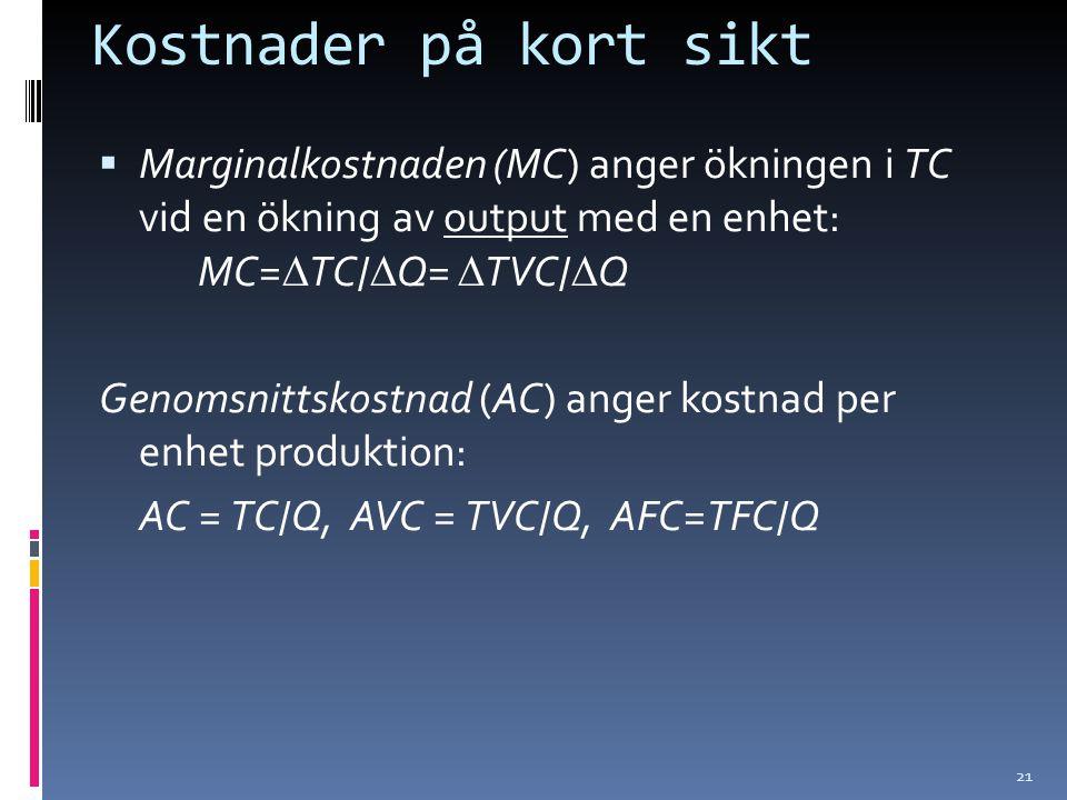 21 Kostnader på kort sikt  Marginalkostnaden (MC) anger ökningen i TC vid en ökning av output med en enhet: MC=  TC/  Q=  TVC/  Q Genomsnittskostnad (AC) anger kostnad per enhet produktion: AC = TC/Q, AVC = TVC/Q, AFC=TFC/Q