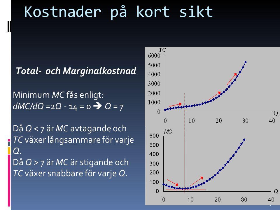 24 Kostnader på kort sikt Total- och Marginalkostnad Minimum MC fås enligt: dMC/dQ =2Q - 14 = 0  Q = 7 Då Q < 7 är MC avtagande och TC växer långsammare för varje Q.