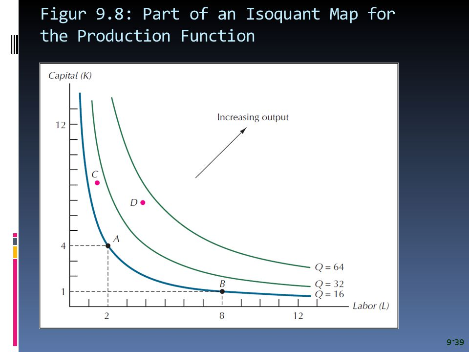 Figur 9.8: Part of an Isoquant Map for the Production Function 9-39