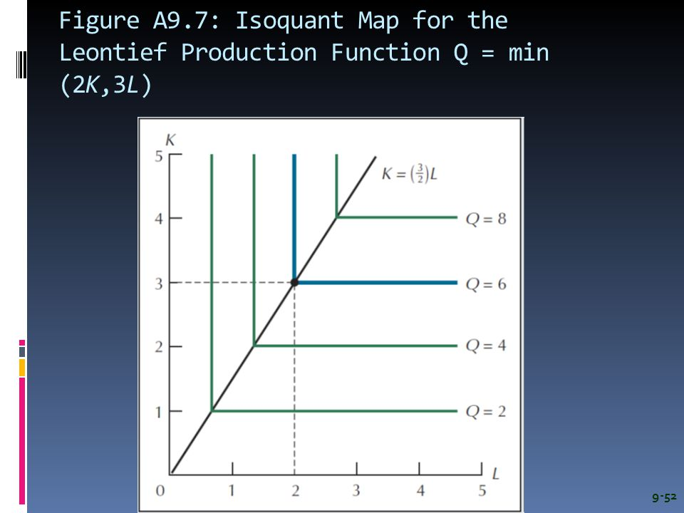 Figure A9.7: Isoquant Map for the Leontief Production Function Q = min (2K,3L) 9-52