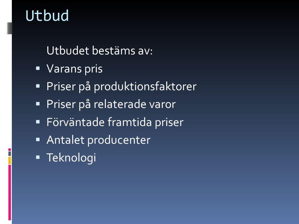 Utbud Utbudet bestäms av:  Varans pris  Priser på produktionsfaktorer  Priser på relaterade varor  Förväntade framtida priser  Antalet producenter  Teknologi