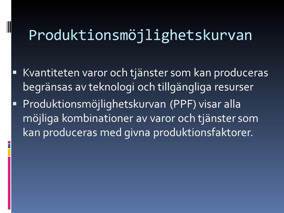 Produktionsmöjlighetskurvan  Kvantiteten varor och tjänster som kan produceras begränsas av teknologi och tillgängliga resurser  Produktionsmöjlighetskurvan (PPF) visar alla möjliga kombinationer av varor och tjänster som kan produceras med givna produktionsfaktorer.