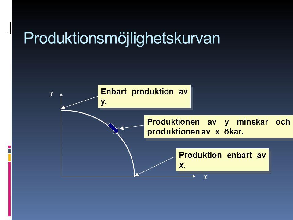 Produktion enbart av x. Produktionen av y minskar och produktionen av x ökar. x y Enbart produktion av y. Produktionsmöjlighetskurvan