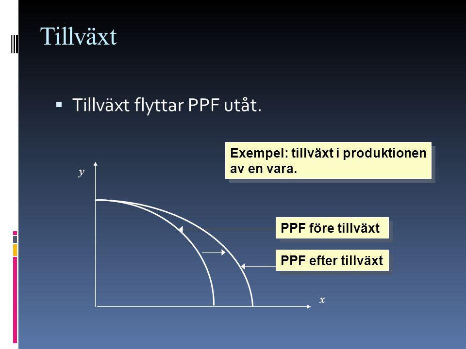 Tillväxt  Tillväxt flyttar PPF utåt. x y PPF före tillväxt PPF efter tillväxt Exempel: tillväxt i produktionen av en vara.