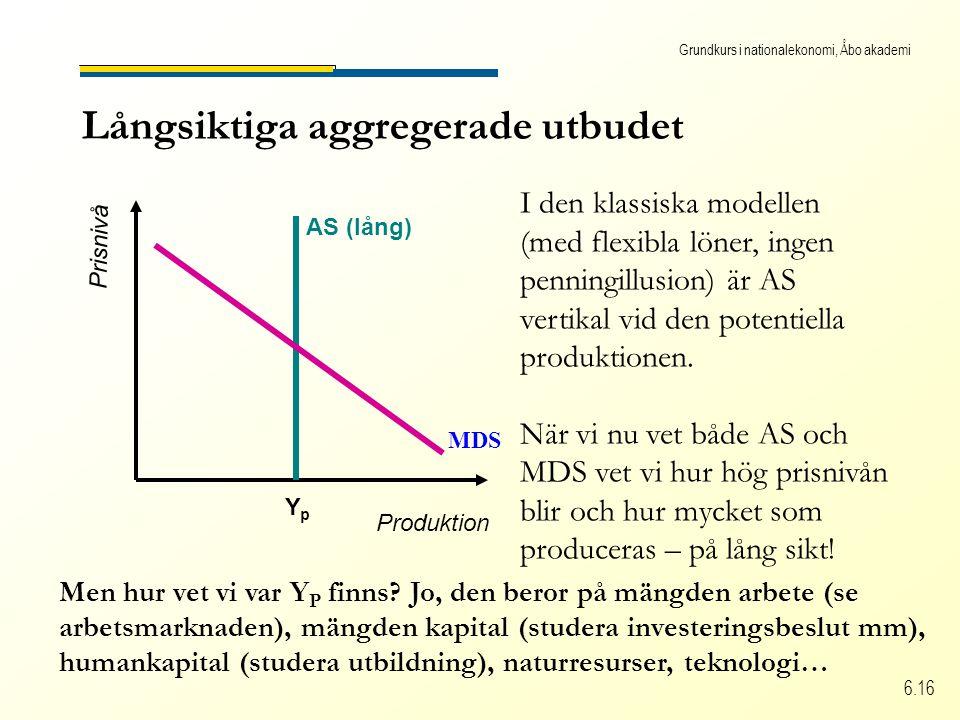Grundkurs i nationalekonomi, Åbo akademi 6.16 Långsiktiga aggregerade utbudet Produktion Prisnivå AS (lång) YpYp I den klassiska modellen (med flexibla löner, ingen penningillusion) är AS vertikal vid den potentiella produktionen.