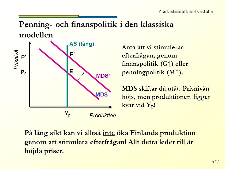 Grundkurs i nationalekonomi, Åbo akademi 6.17 Penning- och finanspolitik i den klassiska modellen Produktion Prisnivå MDS P0P0 AS (lång) YpYp E MDS P E Anta att vi stimulerar efterfrågan, genom finanspolitik (G↑) eller penningpolitik (M↑).
