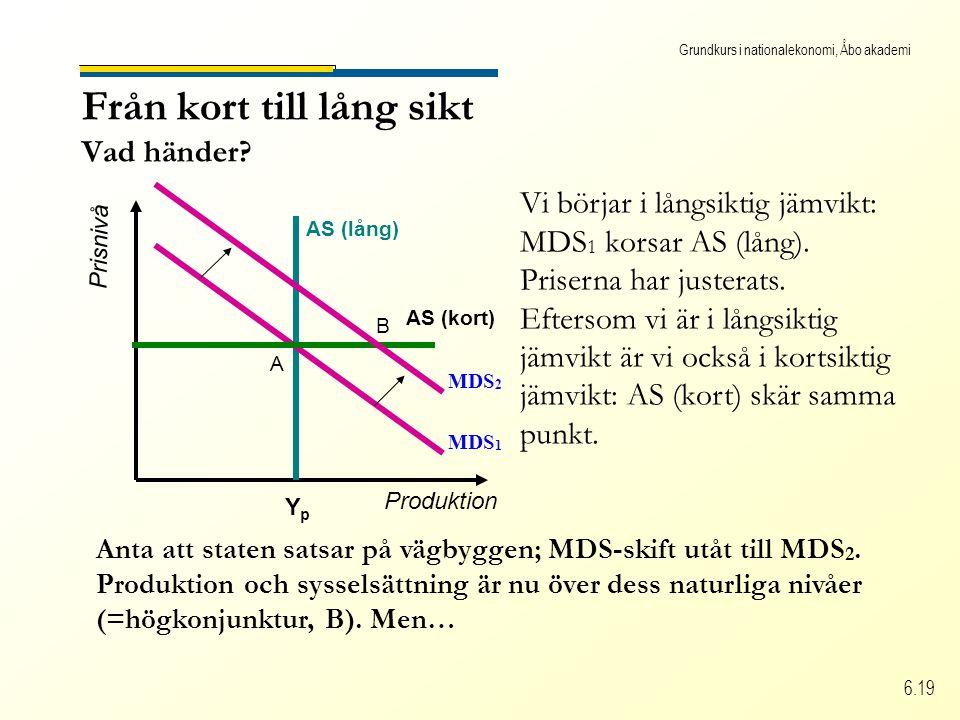 Grundkurs i nationalekonomi, Åbo akademi 6.19 Från kort till lång sikt Vad händer? Produktion Prisnivå AS (lång) YpYp Vi börjar i långsiktig jämvikt: