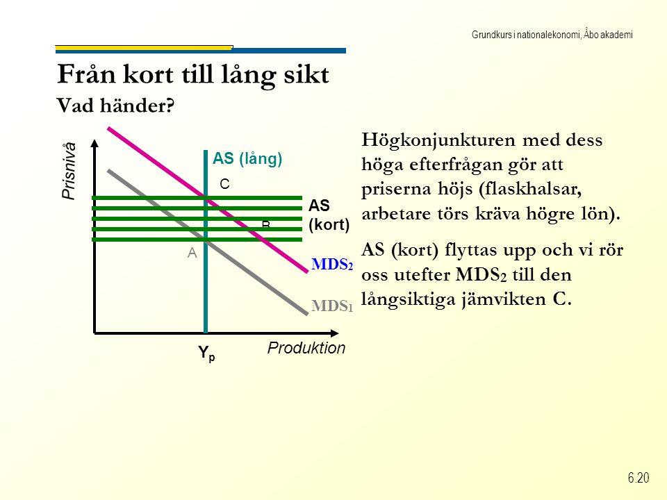 Grundkurs i nationalekonomi, Åbo akademi 6.20 Från kort till lång sikt Vad händer? Produktion Prisnivå AS (lång) YpYp Högkonjunkturen med dess höga ef