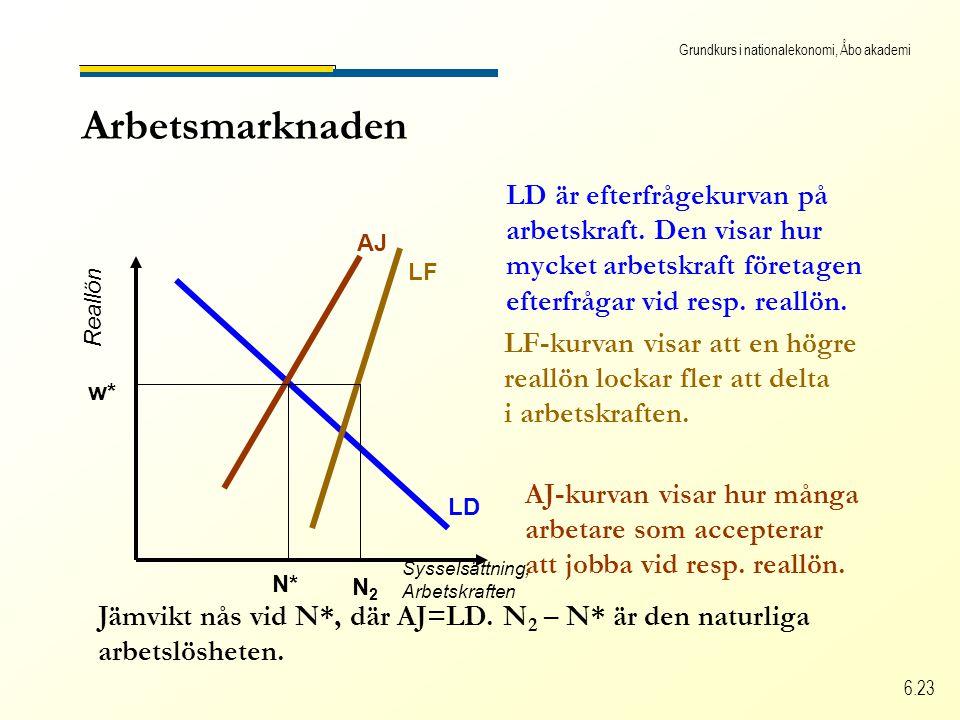 Grundkurs i nationalekonomi, Åbo akademi 6.23 Arbetsmarknaden Sysselsättning, Arbetskraften Reallön LD LD är efterfrågekurvan på arbetskraft. Den visa