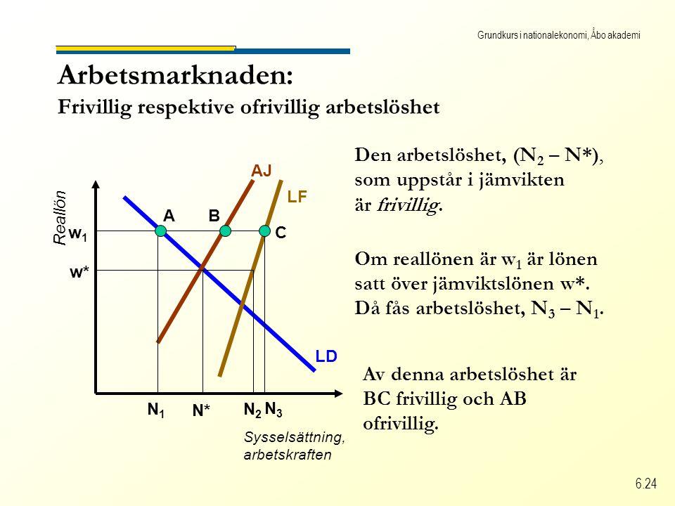 Grundkurs i nationalekonomi, Åbo akademi 6.24 Arbetsmarknaden: Frivillig respektive ofrivillig arbetslöshet Sysselsättning, arbetskraften Reallön LD LF AJ N* N2N2 w* Den arbetslöshet, (N 2 – N*), som uppstår i jämvikten är frivillig.