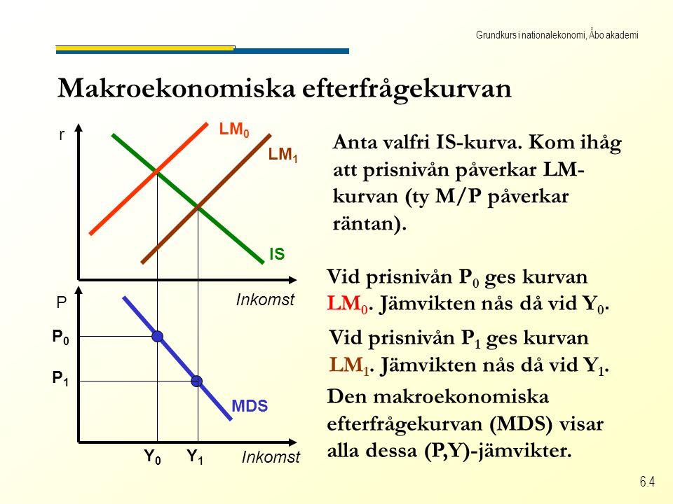 Grundkurs i nationalekonomi, Åbo akademi 6.4 Den makroekonomiska efterfrågekurvan (MDS) visar alla dessa (P,Y)-jämvikter. MDS Makroekonomiska efterfrå