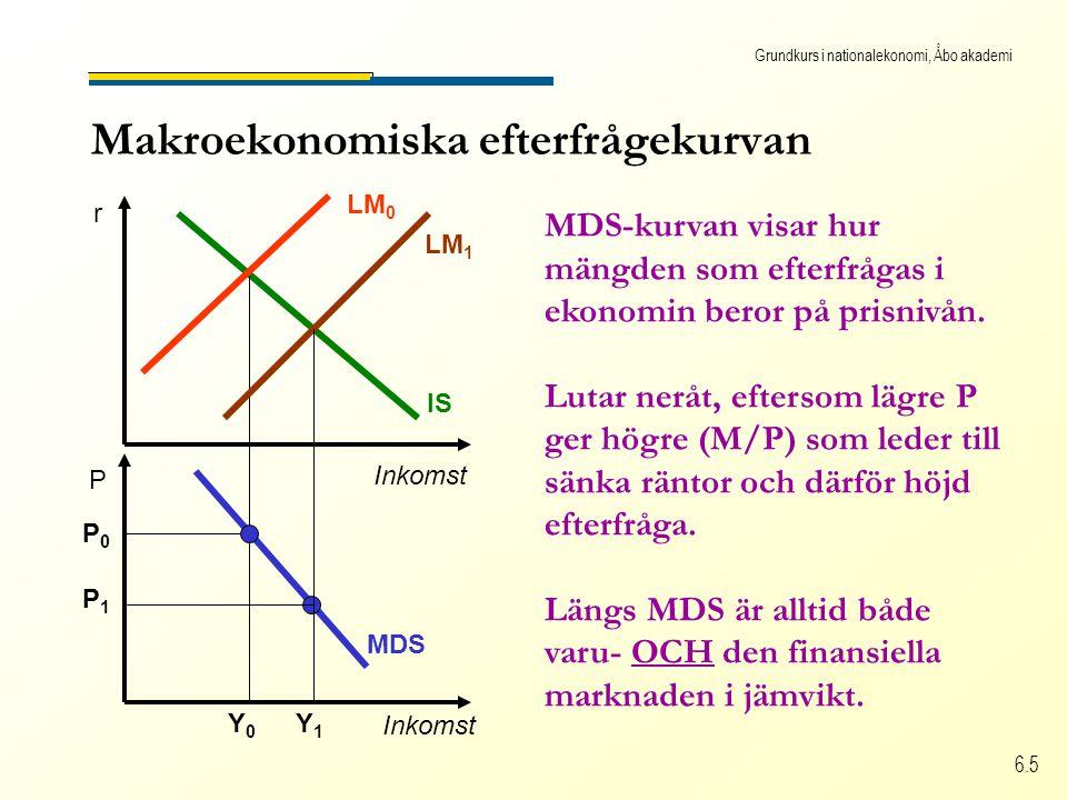 Grundkurs i nationalekonomi, Åbo akademi 6.5 MDS Makroekonomiska efterfrågekurvan Inkomst r P IS LM 0 Y0Y0 P0P0 LM 1 Y1Y1 P1P1 MDS-kurvan visar hur mängden som efterfrågas i ekonomin beror på prisnivån.