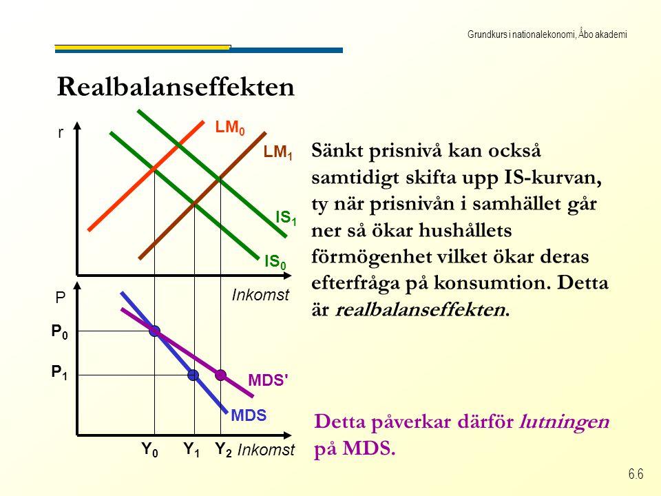 Grundkurs i nationalekonomi, Åbo akademi 6.6 MDS Realbalanseffekten Inkomst r P IS 0 LM 0 Y0Y0 P0P0 LM 1 Y1Y1 P1P1 IS 1 Y2Y2 Detta påverkar därför lutningen på MDS.