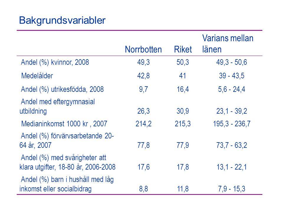 NorrbottenRiket Varians mellan länen Andel (%) kvinnor, 200849,350,3 49,3 - 50,6 Medelålder42,841 39 - 43,5 Andel (%) utrikesfödda, 20089,716,4 5,6 - 24,4 Andel med eftergymnasial utbildning26,330,9 23,1 - 39,2 Medianinkomst 1000 kr, 2007214,2215,3 195,3 - 236,7 Andel (%) förvärvsarbetande 20- 64 år, 200777,877,9 73,7 - 63,2 Andel (%) med svårigheter att klara utgifter, 18-80 år, 2006-200817,617,8 13,1 - 22,1 Andel (%) barn i hushåll med låg inkomst eller socialbidrag8,811,8 7,9 - 15,3 Bakgrundsvariabler