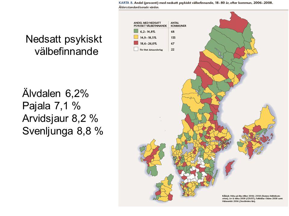 Nedsatt psykiskt välbefinnande Älvdalen 6,2% Pajala 7,1 % Arvidsjaur 8,2 % Svenljunga 8,8 %