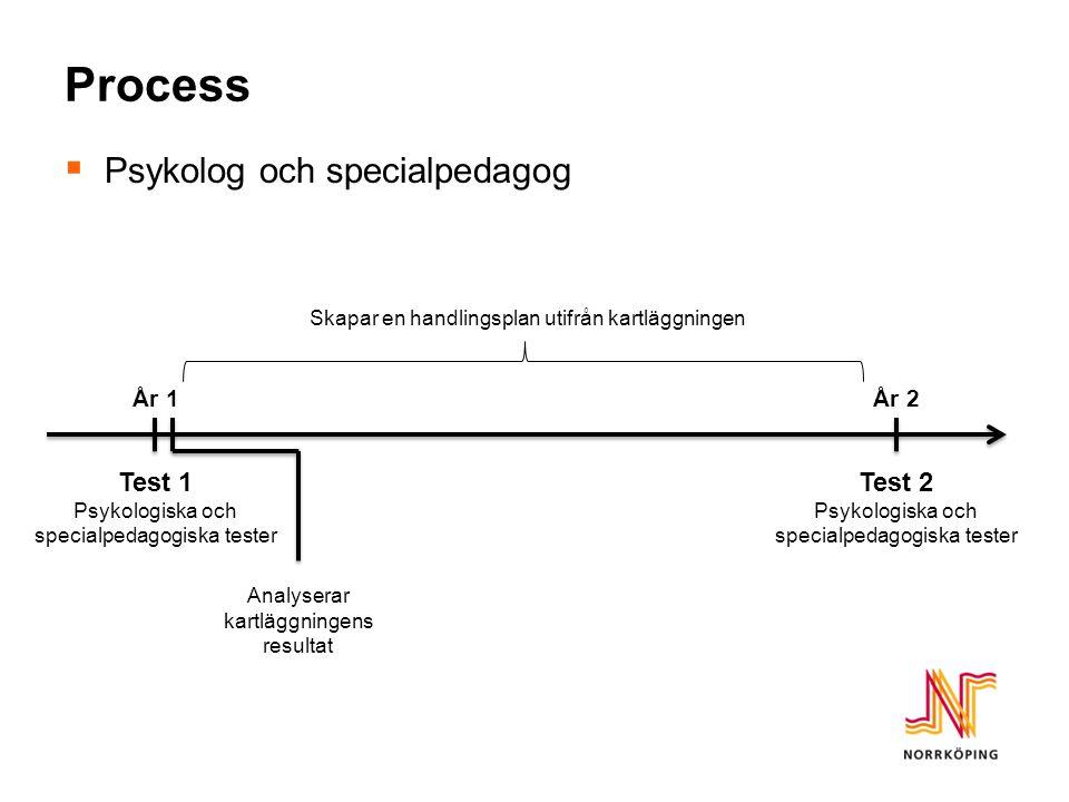 Process  Psykolog och specialpedagog Test 1 Psykologiska och specialpedagogiska tester Test 2 Psykologiska och specialpedagogiska tester År 1År 2 Analyserar kartläggningens resultat Skapar en handlingsplan utifrån kartläggningen