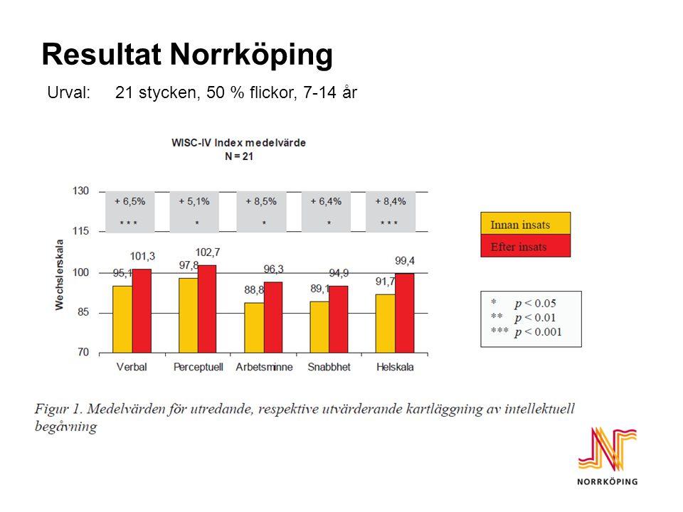 Resultat Norrköping Urval: 21 stycken, 50 % flickor, 7-14 år