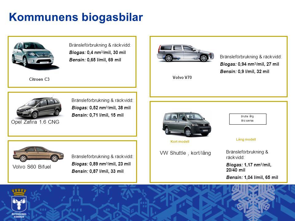 Opel Zafira 1.6 CNG Bränsleförbrukning & räckvidd: Biogas: 0,52 nm 3 /mil, 38 mil Bensin: 0,71 l/mil, 15 mil Volvo S60 Bifuel Bränsleförbrukning & räckvidd: Biogas: 0,89 nm 3 /mil, 23 mil Bensin: 0,87 l/mil, 33 mil Shuttle lång Bild saknas Kort modell Lång modell Bränsleförbrukning & räckvidd: Biogas: 1,17 nm 3 /mil, 20/40 mil Bensin: 1,04 l/mil, 65 mil VW Shuttle, kort/lång Bränsleförbrukning & räckvidd: Biogas: 0,94 nm 3 /mil, 27 mil Bensin: 0,9 l/mil, 32 mil Bränsleförbrukning & räckvidd: Biogas: 0,4 nm 3 /mil, 30 mil Bensin: 0,65 l/mil, 69 mil Citroen C3 Volvo V70 Kommunens biogasbilar