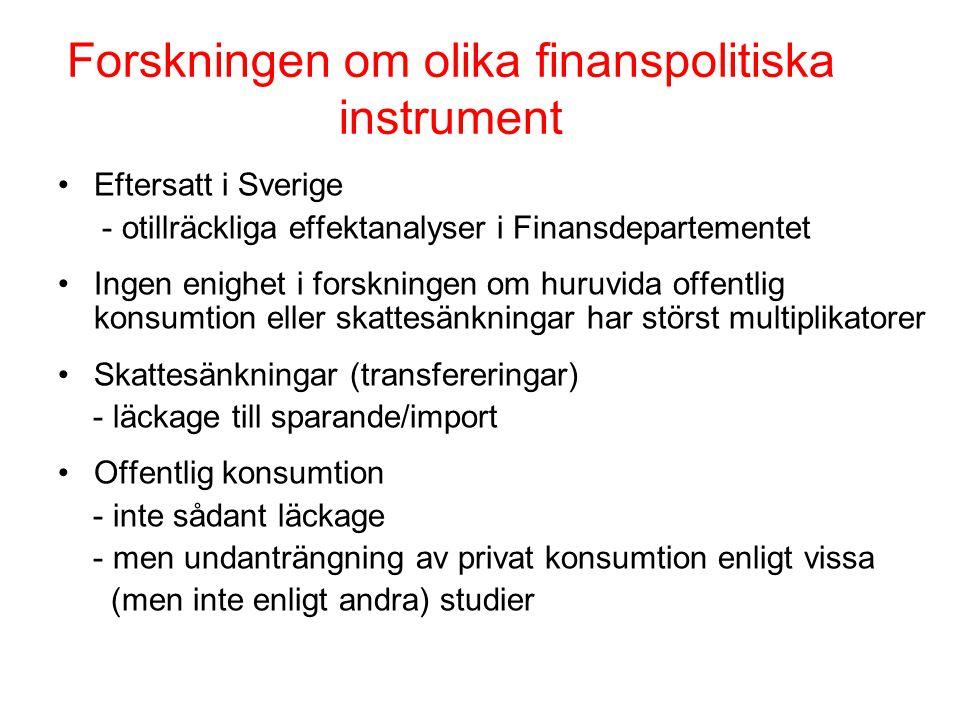 Forskningen om olika finanspolitiska instrument Eftersatt i Sverige - otillräckliga effektanalyser i Finansdepartementet Ingen enighet i forskningen om huruvida offentlig konsumtion eller skattesänkningar har störst multiplikatorer Skattesänkningar (transfereringar) - läckage till sparande/import Offentlig konsumtion - inte sådant läckage - men undanträngning av privat konsumtion enligt vissa (men inte enligt andra) studier
