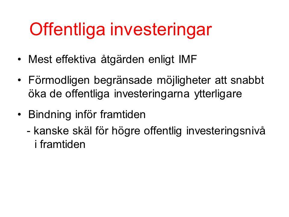 Offentliga investeringar Mest effektiva åtgärden enligt IMF Förmodligen begränsade möjligheter att snabbt öka de offentliga investeringarna ytterligare Bindning inför framtiden - kanske skäl för högre offentlig investeringsnivå i framtiden