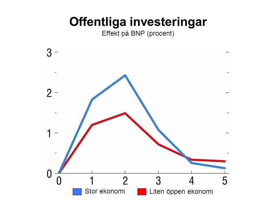 Offentliga investeringar Effekt på BNP (procent) Stor ekonomi Liten öppen ekonomi