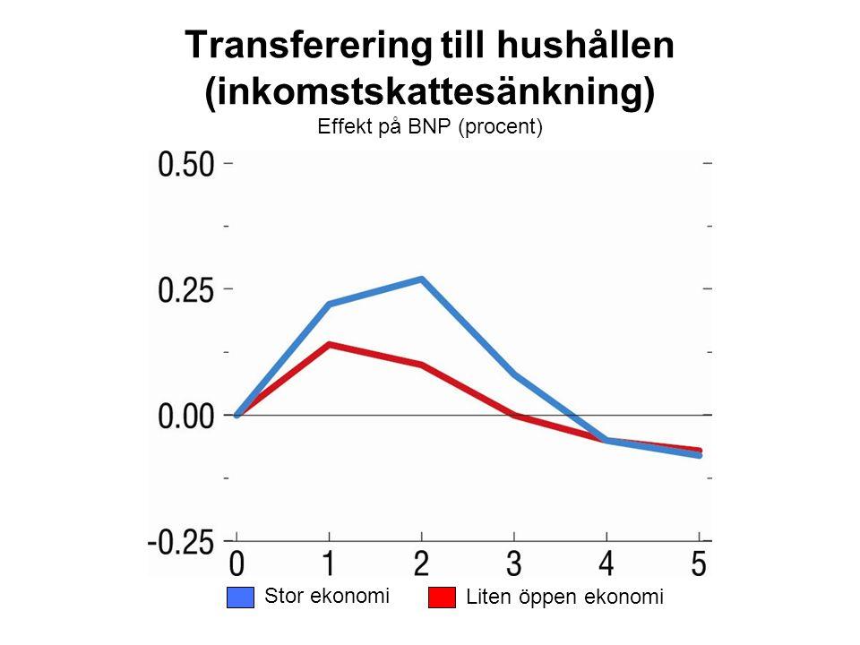 Transferering till hushållen (inkomstskattesänkning) Effekt på BNP (procent) Stor ekonomi Liten öppen ekonomi