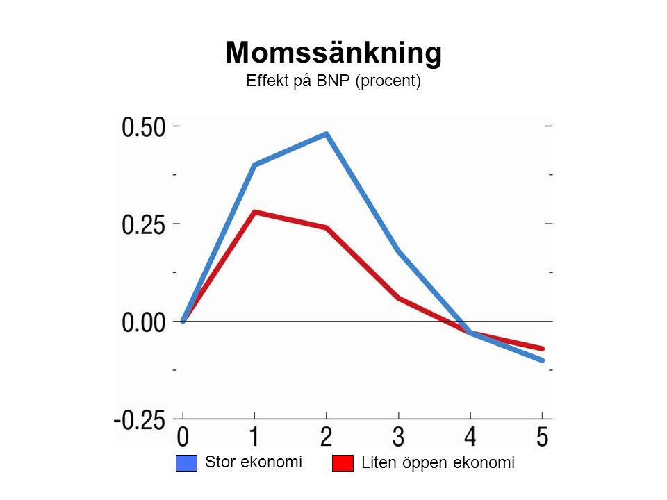 Momssänkning Effekt på BNP (procent) Stor ekonomi Liten öppen ekonomi