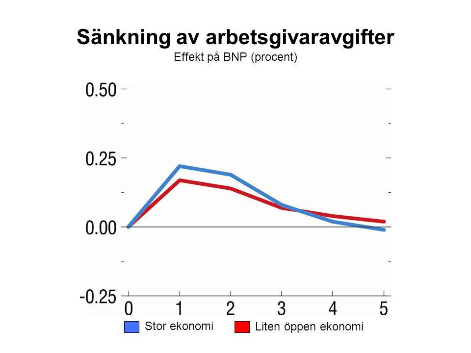 Sänkning av arbetsgivaravgifter Effekt på BNP (procent) Stor ekonomi Liten öppen ekonomi