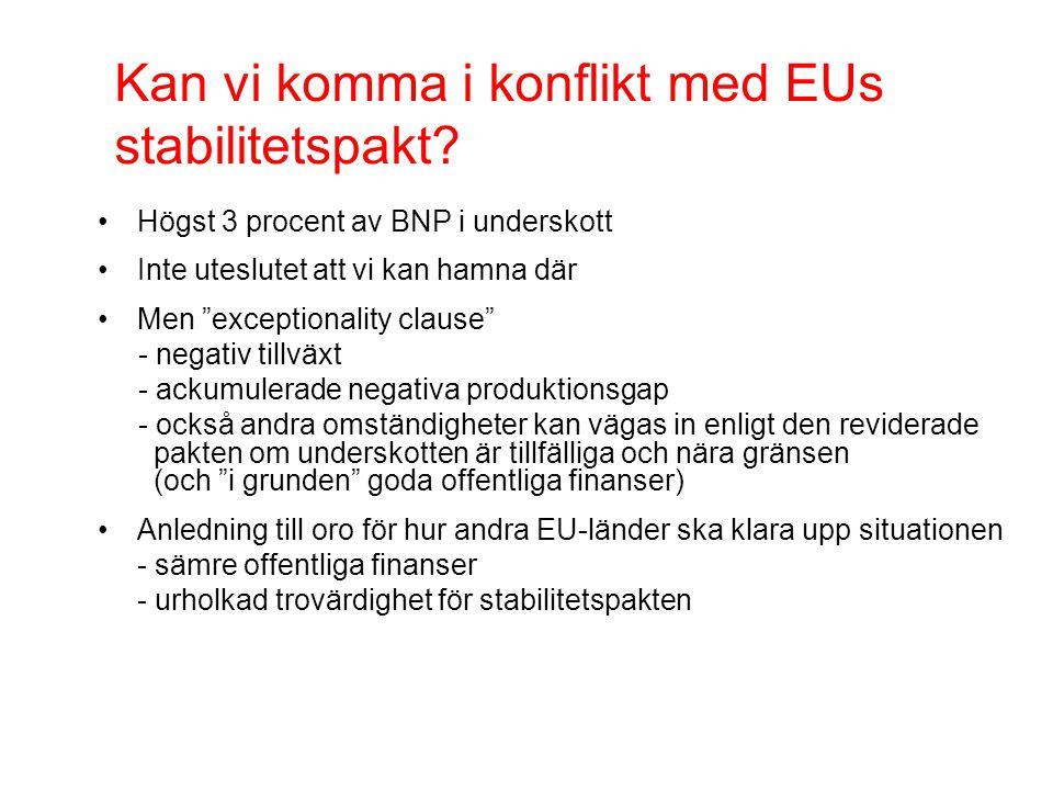 Kan vi komma i konflikt med EUs stabilitetspakt.