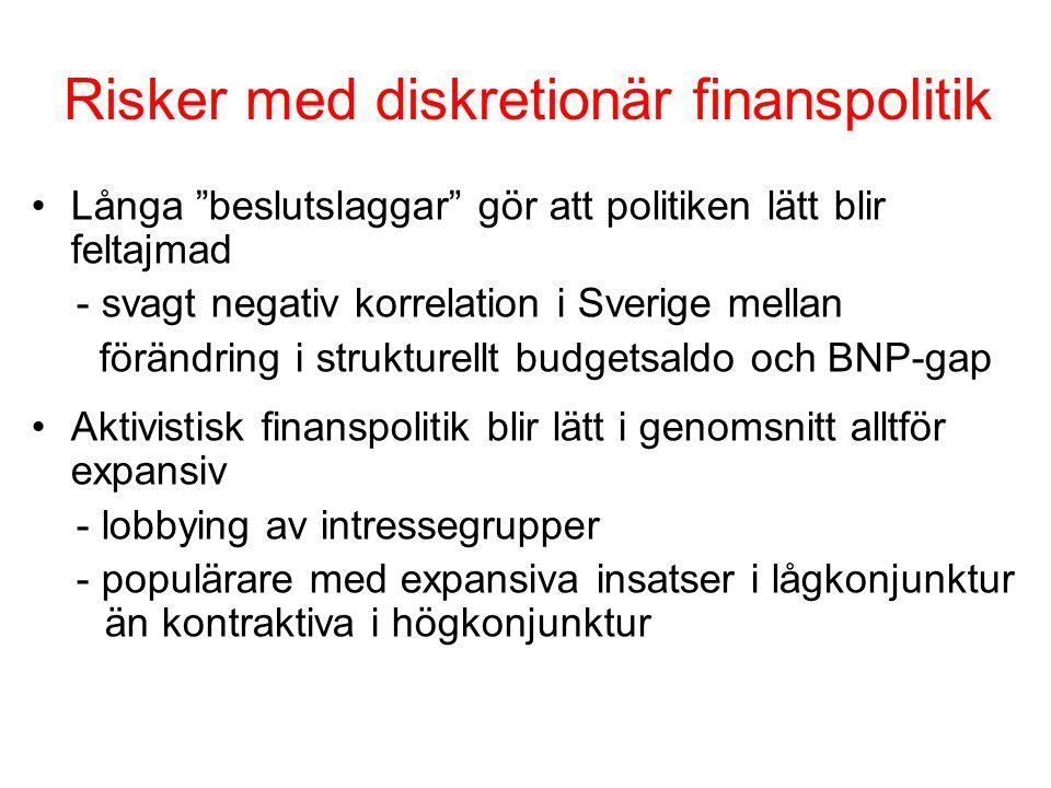 Risker med diskretionär finanspolitik Långa beslutslaggar gör att politiken lätt blir feltajmad - svagt negativ korrelation i Sverige mellan förändring i strukturellt budgetsaldo och BNP-gap Aktivistisk finanspolitik blir lätt i genomsnitt alltför expansiv - lobbying av intressegrupper - populärare med expansiva insatser i lågkonjunktur än kontraktiva i högkonjunktur