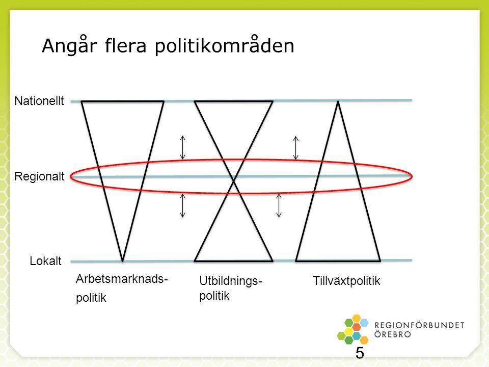 Angår flera politikområden Lokalt Regionalt Nationellt TillväxtpolitikUtbildnings- politik Arbetsmarknads- politik 5