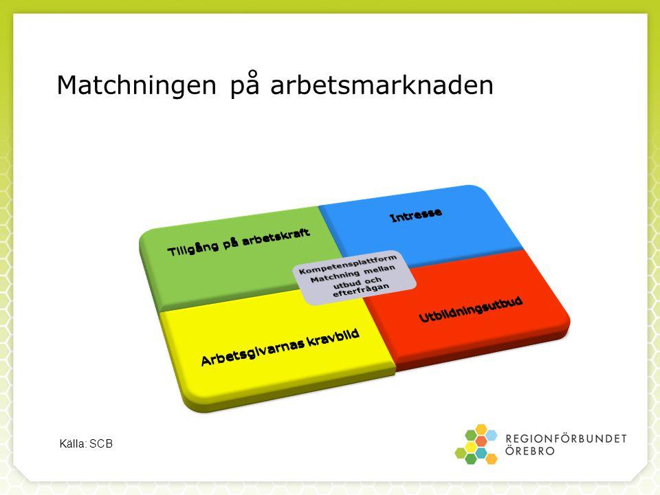 Matchningen på arbetsmarknaden Källa: SCB