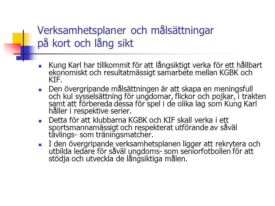 Verksamhetsplaner och målsättningar på kort och lång sikt Övriga mål 2008 Bra arrangemang runt matcherna, hålla kvar publiksnittet från 2007 Upprustning på Torsvalla och Kungsäter IP, ex.