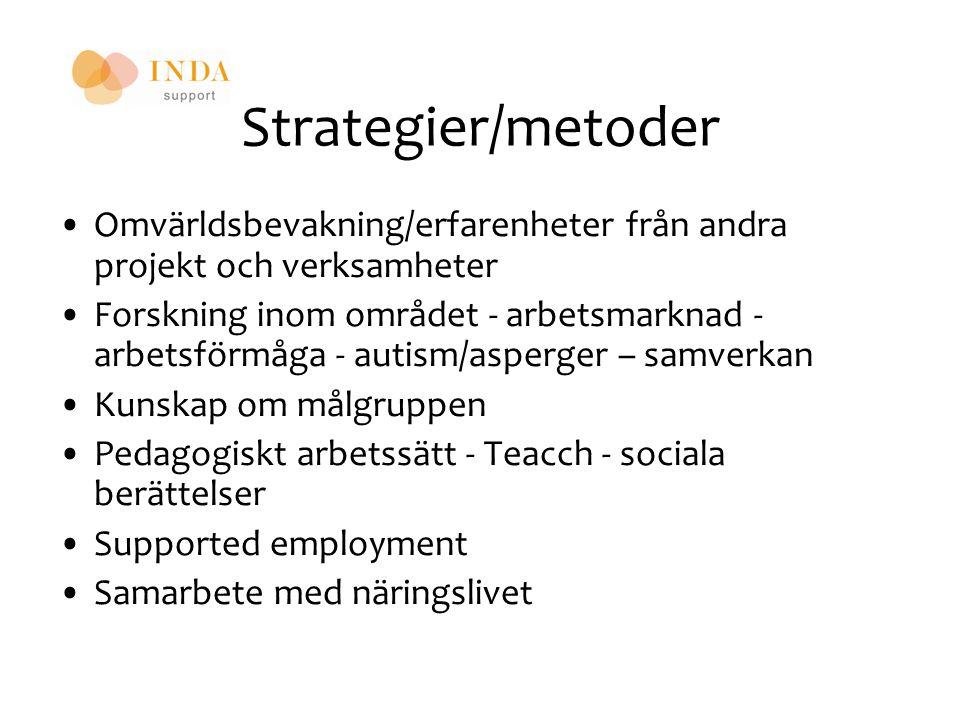 Strategier/metoder Omvärldsbevakning/erfarenheter från andra projekt och verksamheter Forskning inom området - arbetsmarknad - arbetsförmåga - autism/