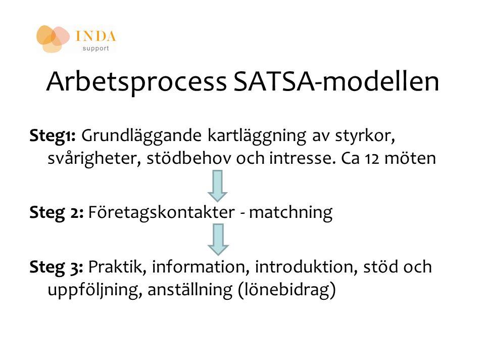 Arbetsprocess SATSA-modellen Steg1: Grundläggande kartläggning av styrkor, svårigheter, stödbehov och intresse. Ca 12 möten Steg 2: Företagskontakter