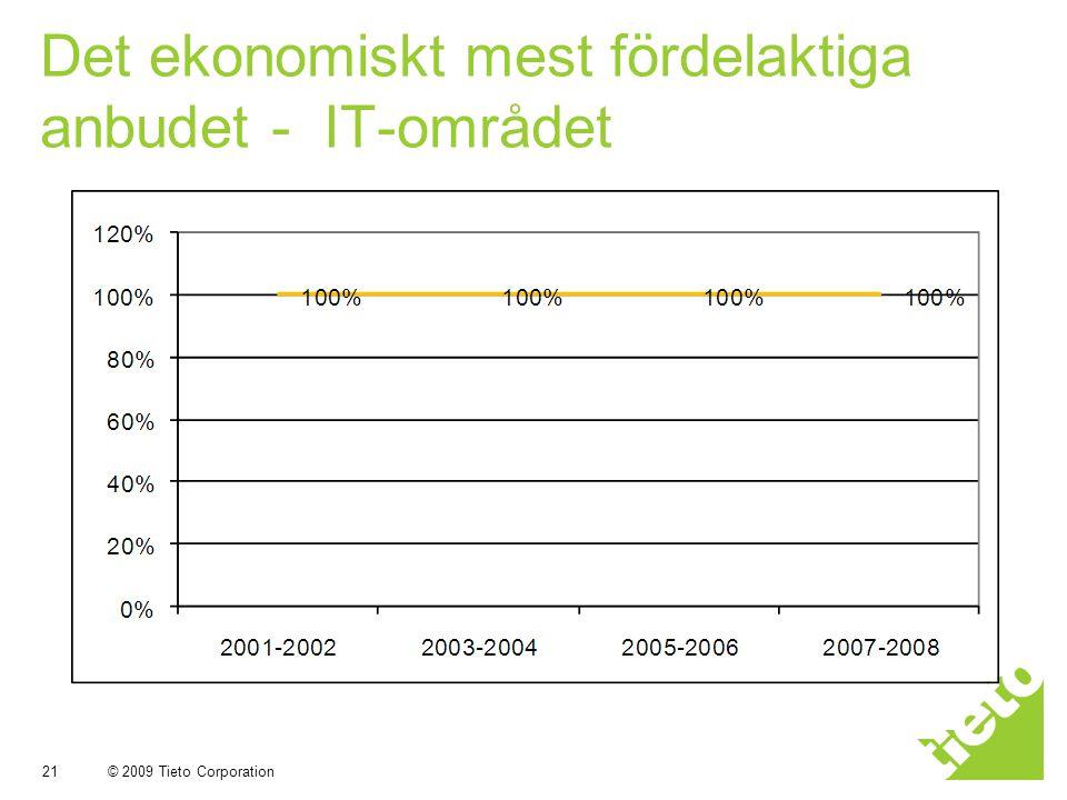 © 2009 Tieto Corporation 21 Det ekonomiskt mest fördelaktiga anbudet - IT-området